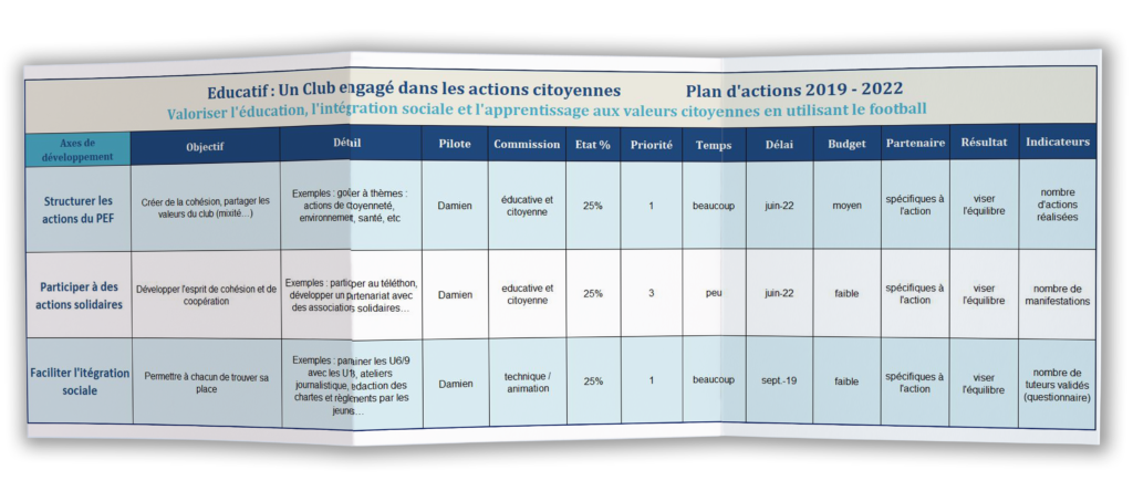 exemple de plan d'action